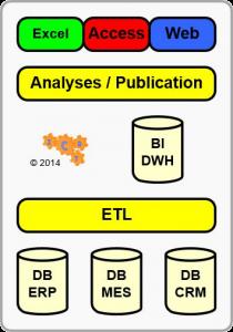 ETL met P van Presentatie